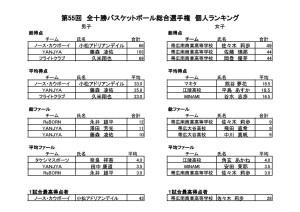 第55回全十勝総合選手権個人ランキング