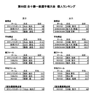 第69回 全十勝一般選手権大会個人ランキング