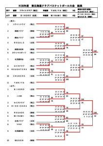 H30東北海道結果(帯広大会)